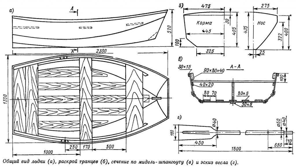 Чертеж лодки с русскоязычными обозначениями. Найти такой рисунок в англоязычном интернете не получится.